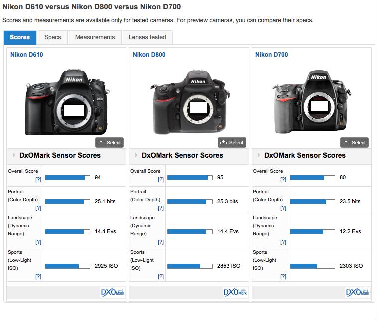 comparatif Nikon D610-D800-D700